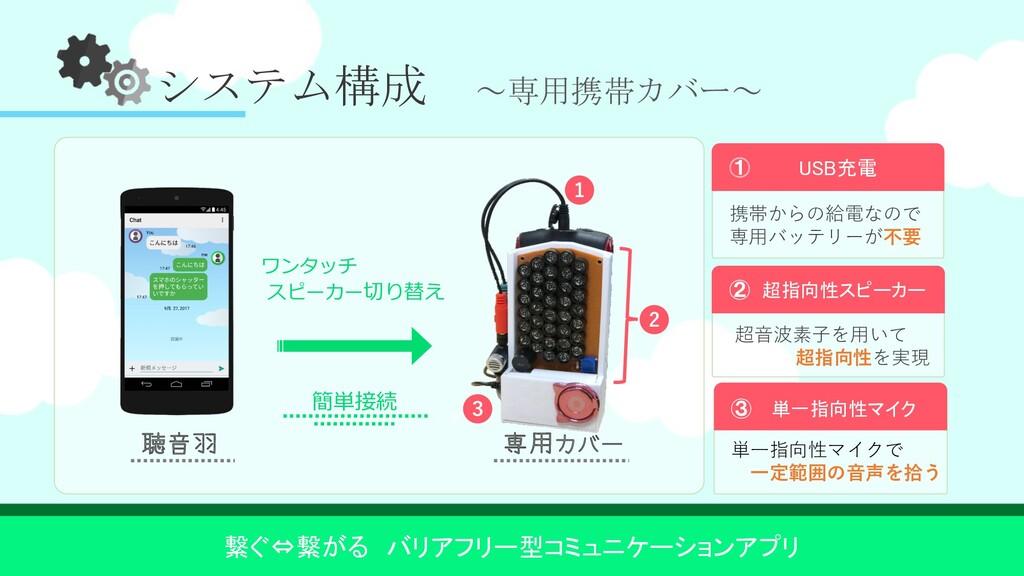 システム構成 ~専用携帯カバー~ ソフト&ハードウェア 超指向性スピーカー 超⾳波素⼦を⽤いて...
