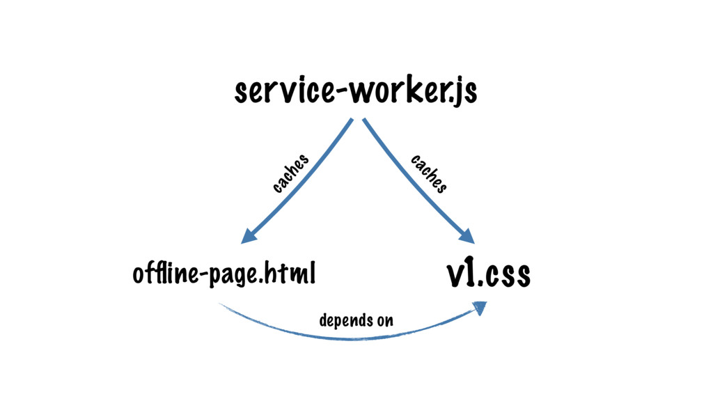 service-worker.js v1.css offline-page.html cache...