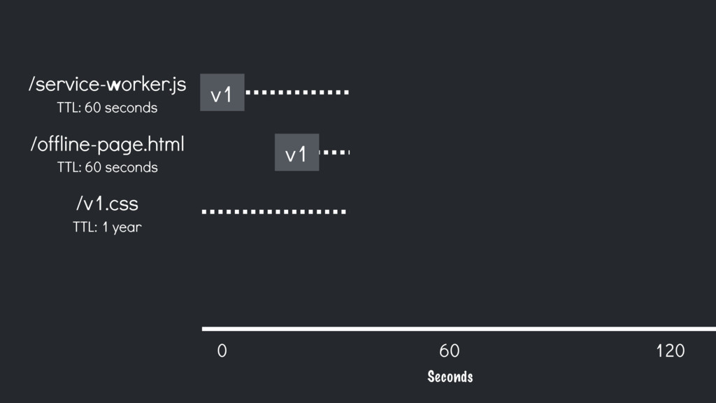 0 60 120 Seconds /v1.css TTL: 1 year /offline-p...