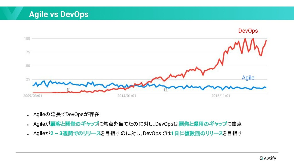Agile vs DevOps ● Agileの延長でDevOpsが存在 ● Agileが顧客...
