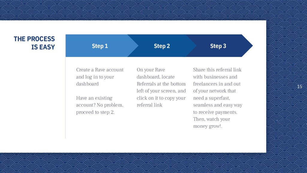 THE PROCESS IS EASY 15 Step 3 Share this referr...