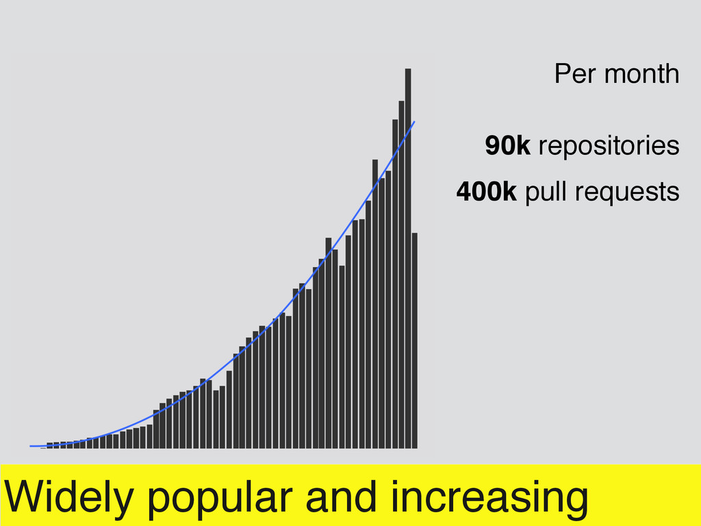 Widely popular and increasing Per month 90k rep...
