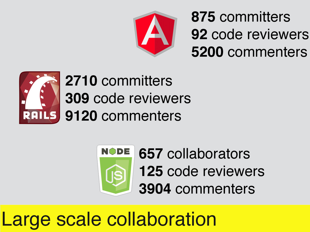 Large scale collaboration 2710 committers 309 c...