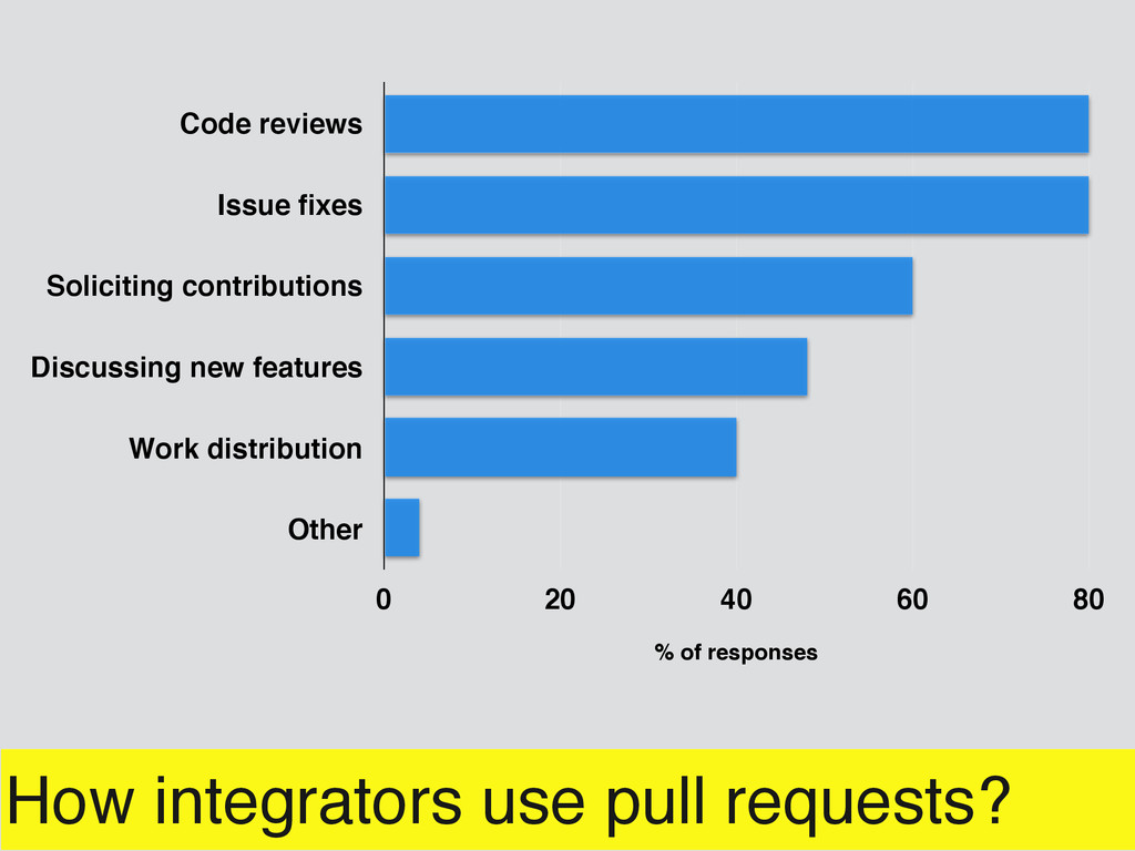 How integrators use pull requests? Code reviews...