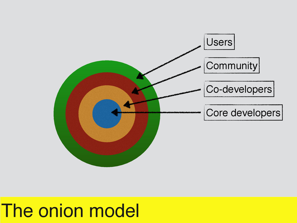 The onion model Core developers Co-developers C...
