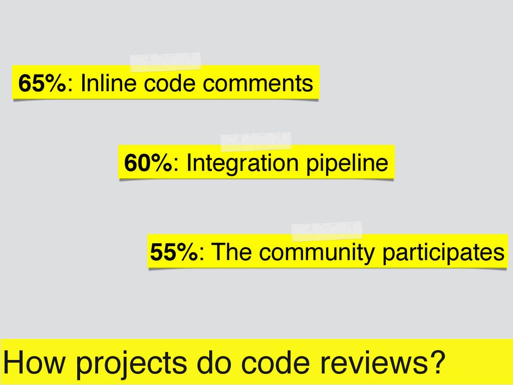 How projects do code reviews? 65%: Inline code ...