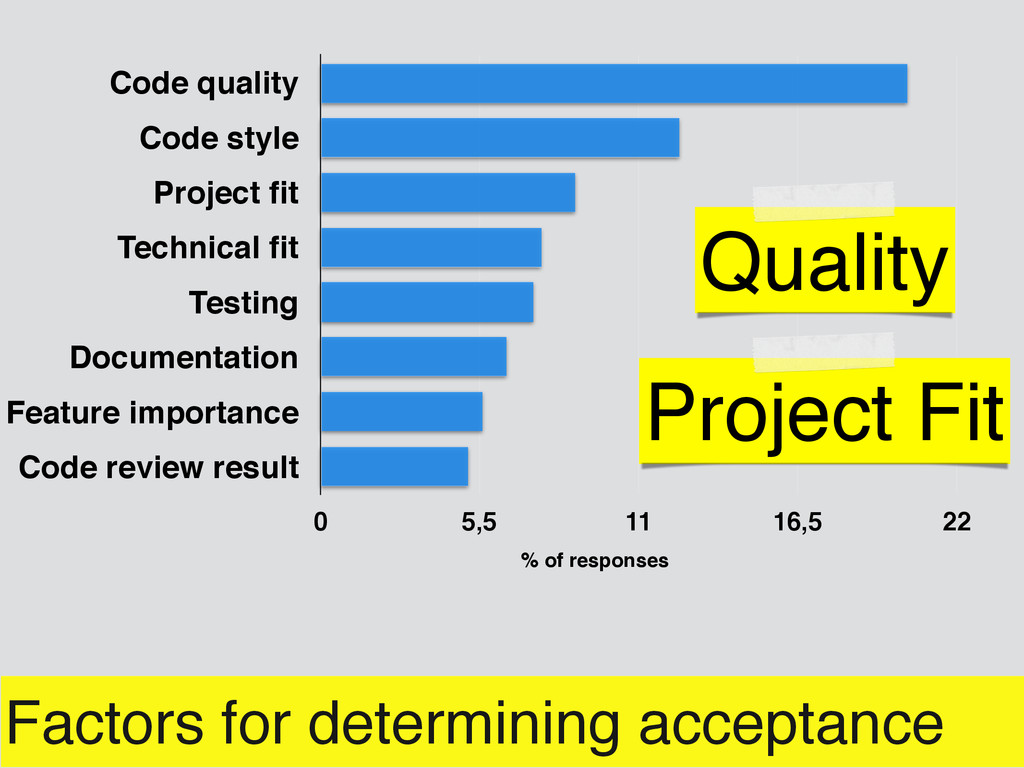 Factors for determining acceptance Code quality...