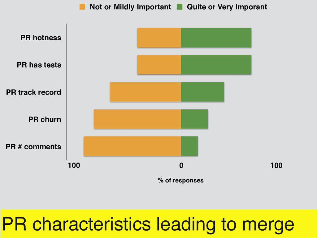 PR characteristics leading to merge PR hotness ...
