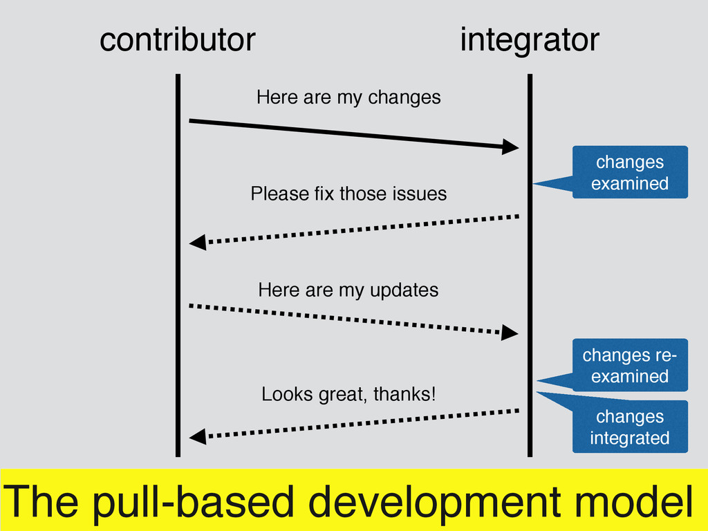 The pull-based development model Here are my ch...