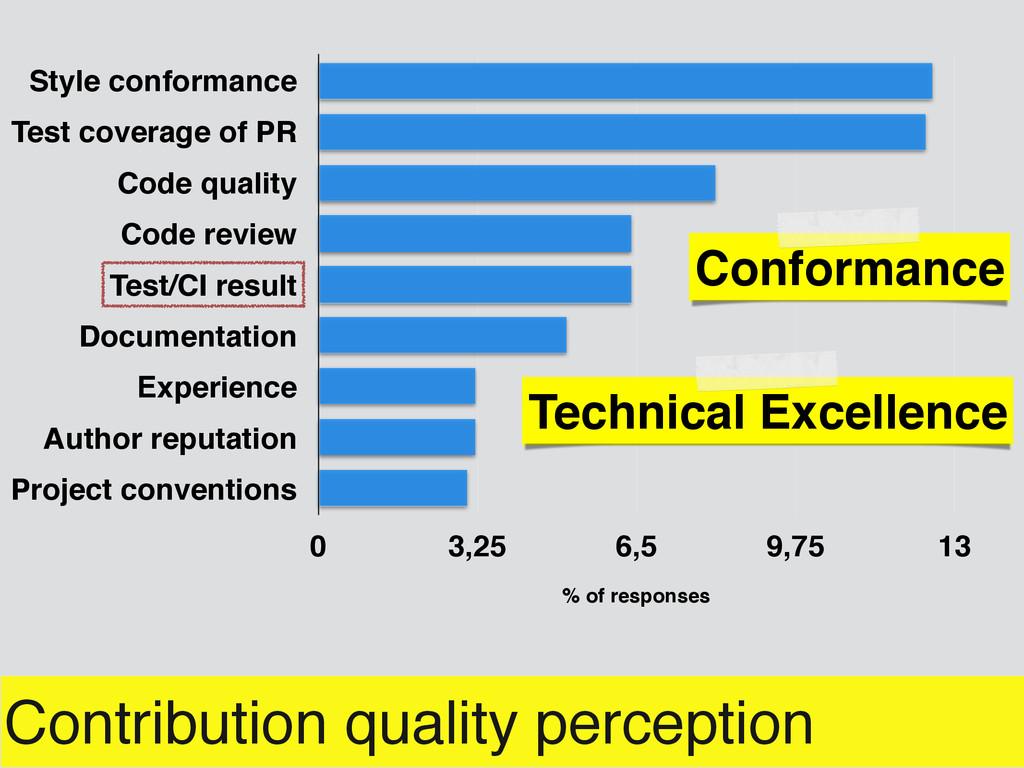 Contribution quality perception Style conforman...