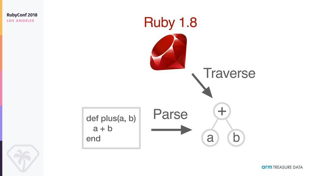 def plus(a, b) a + b end + a b Parse Ruby 1.8 T...
