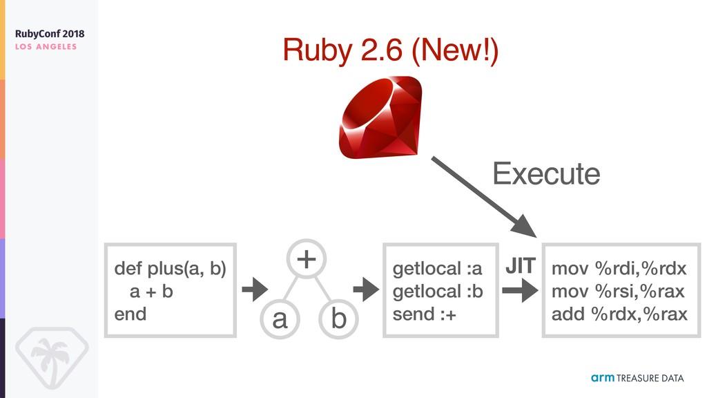def plus(a, b) a + b end + a b JIT Ruby 2.6 (Ne...