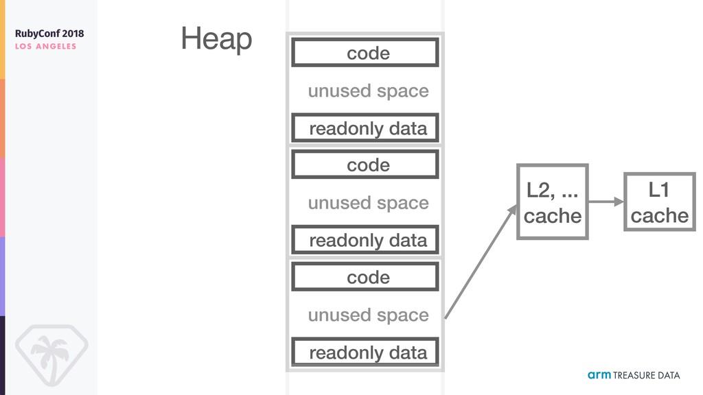 unused space Heap code readonly data unused spa...