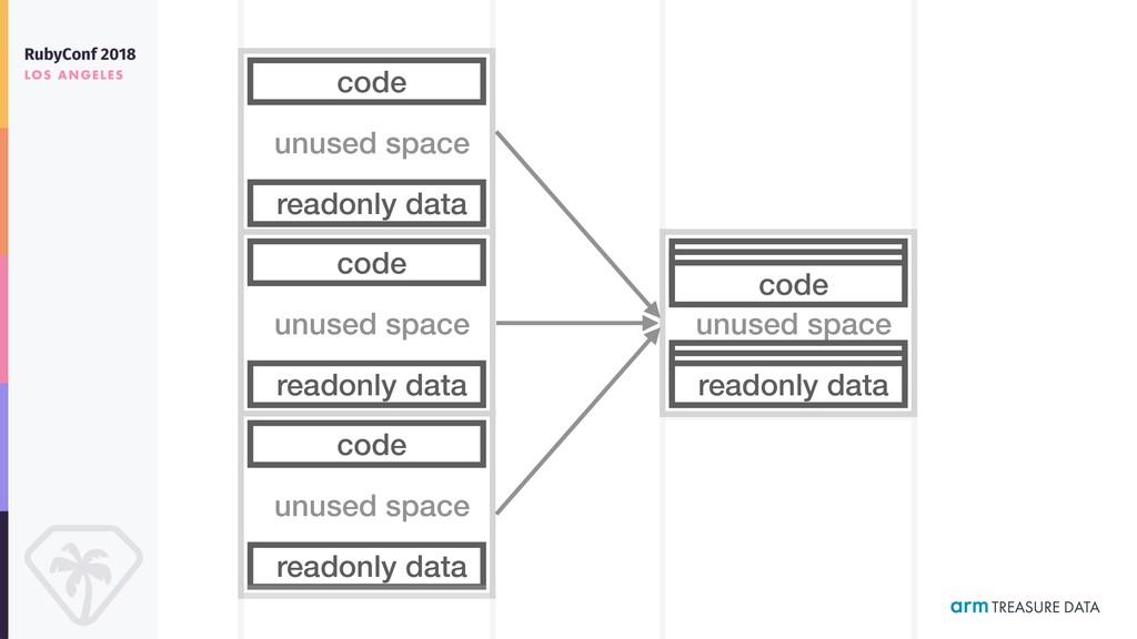 unused space code readonly data unused space co...