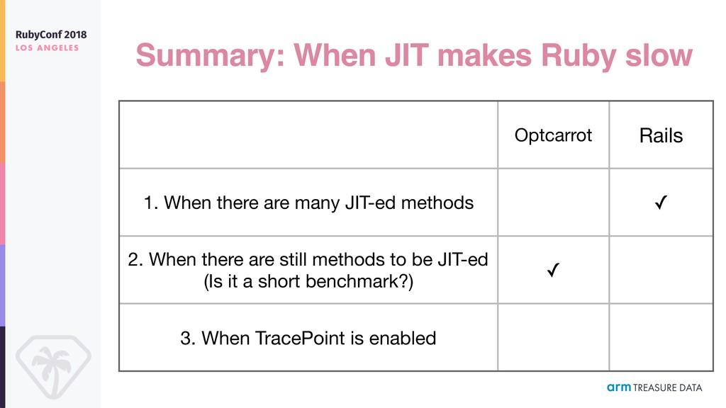 Summary: When JIT makes Ruby slow Optcarrot Rai...