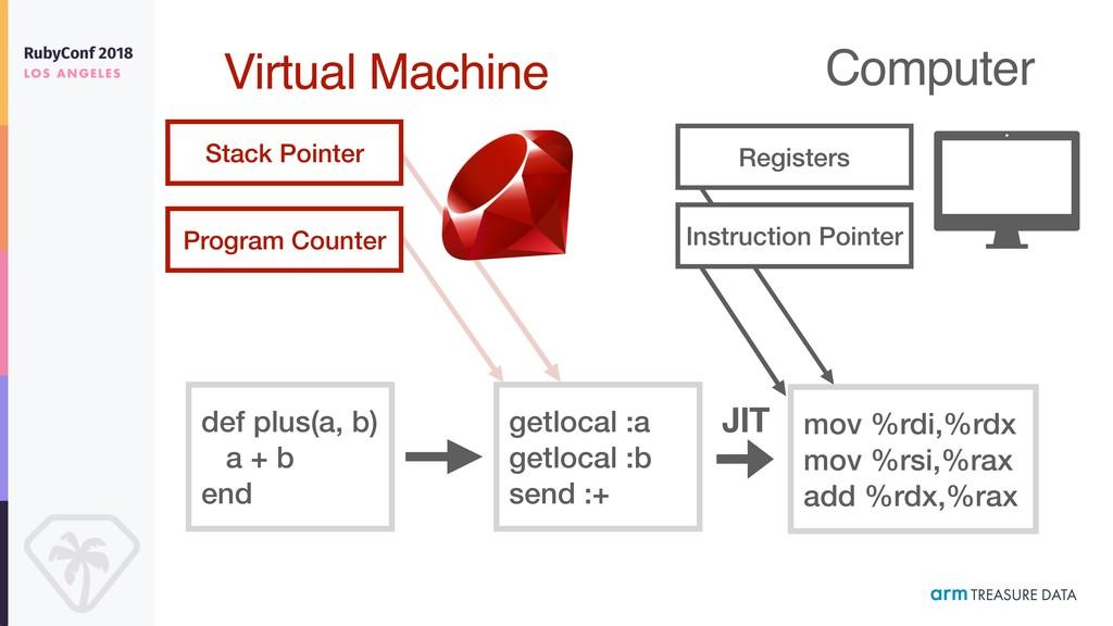 def plus(a, b) a + b end Virtual Machine getloc...