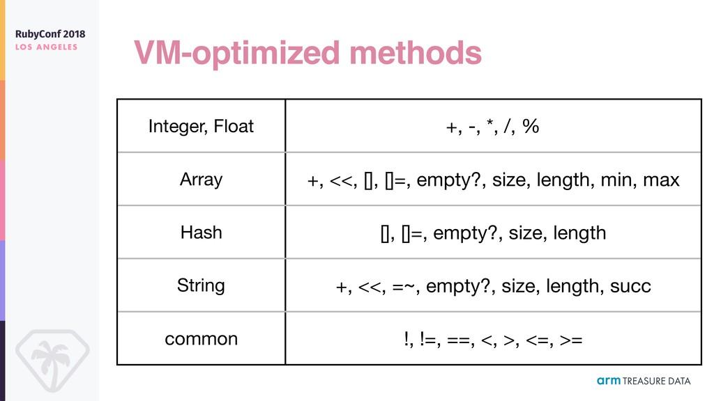 VM-optimized methods Integer, Float +, -, *, /,...