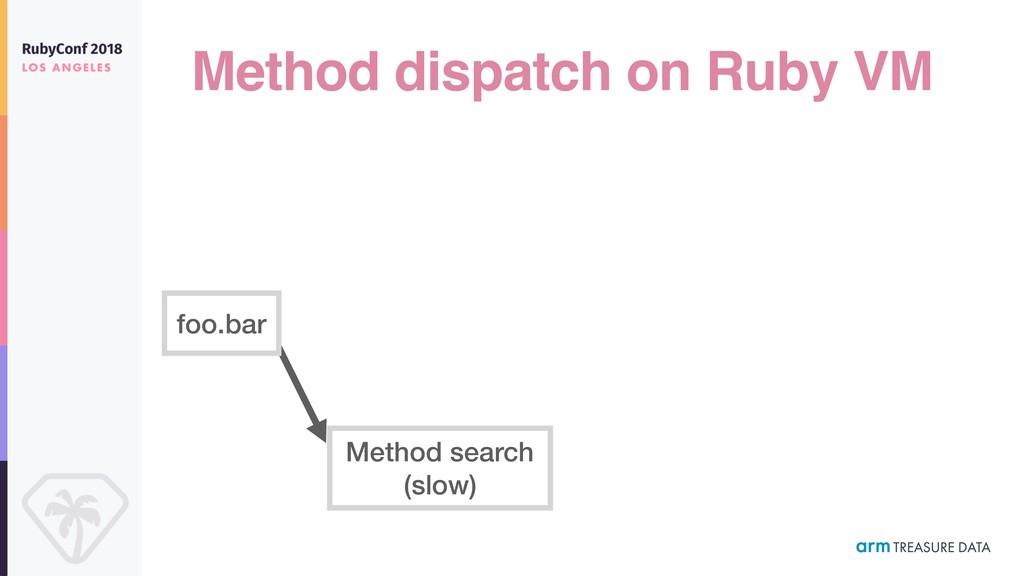 Method dispatch on Ruby VM foo.bar Method searc...