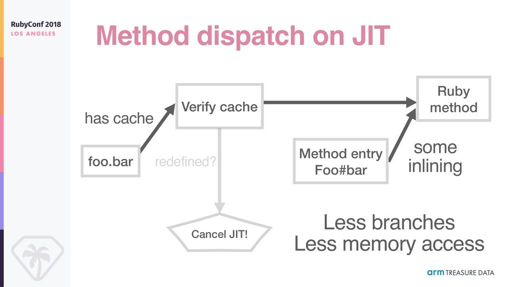 Method dispatch on JIT foo.bar Verify cache Rub...