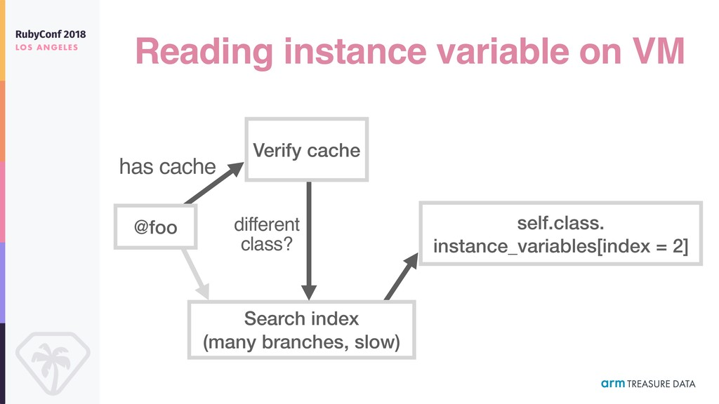 Reading instance variable on VM Search index (m...