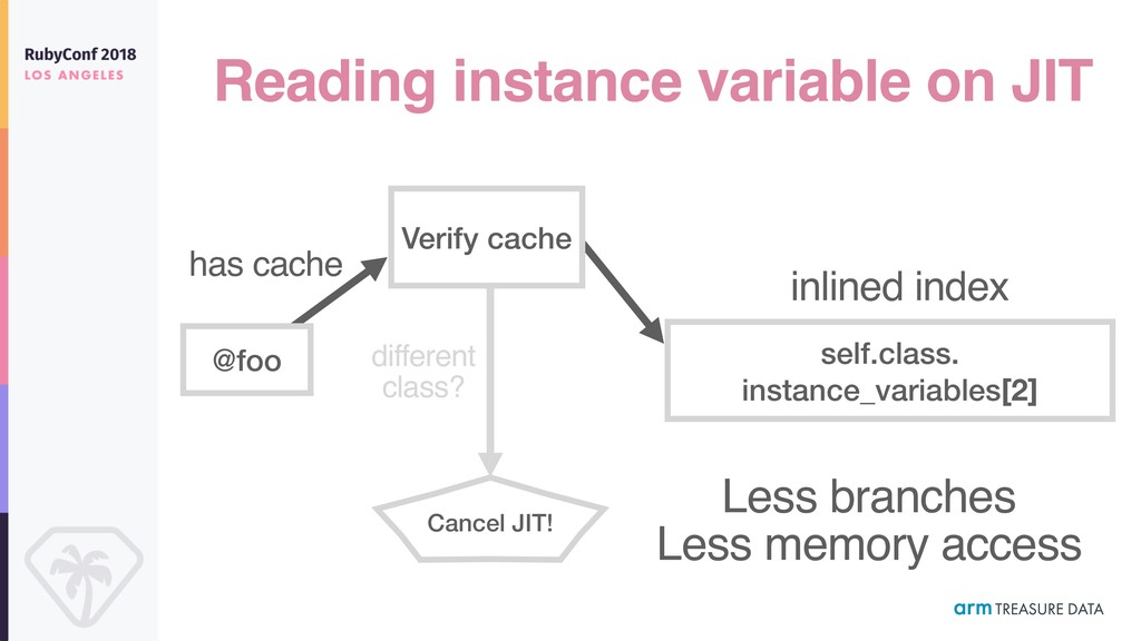 Reading instance variable on JIT self.class. in...