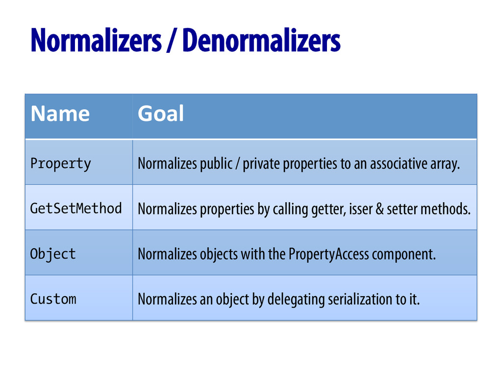 Normalizers / Denormalizers Name	