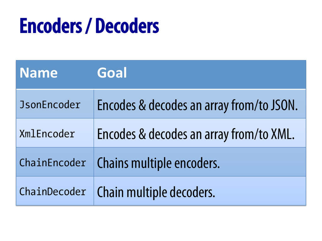 Encoders / Decoders Name	