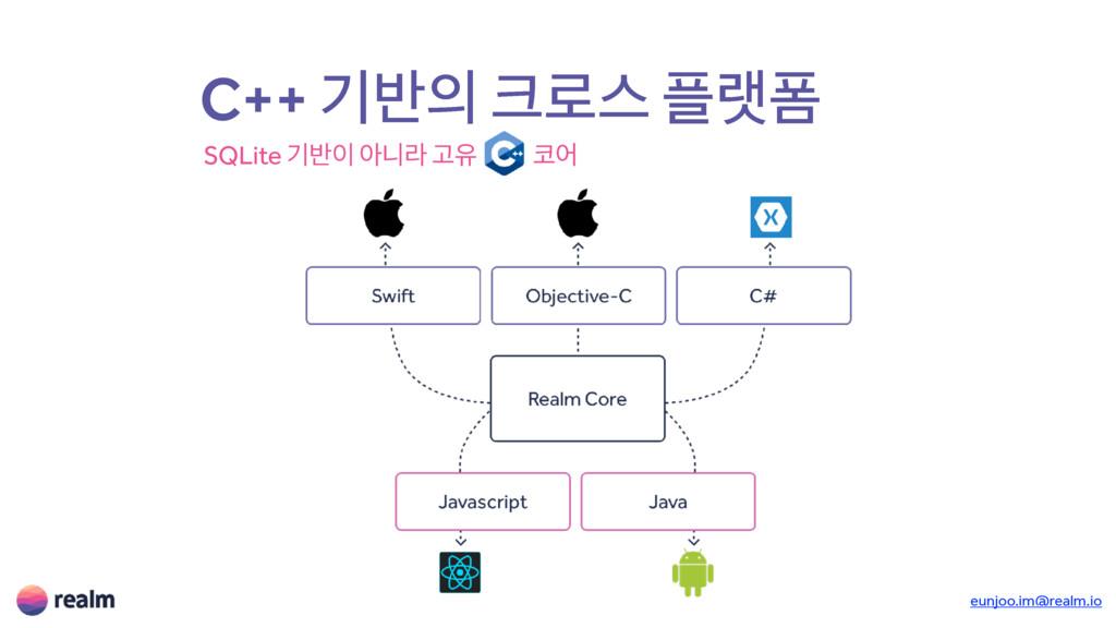 eunjoo.im@realm.io C++ ӝ߈ ۽झ ۖಬ SQLite ӝ߈ ই...