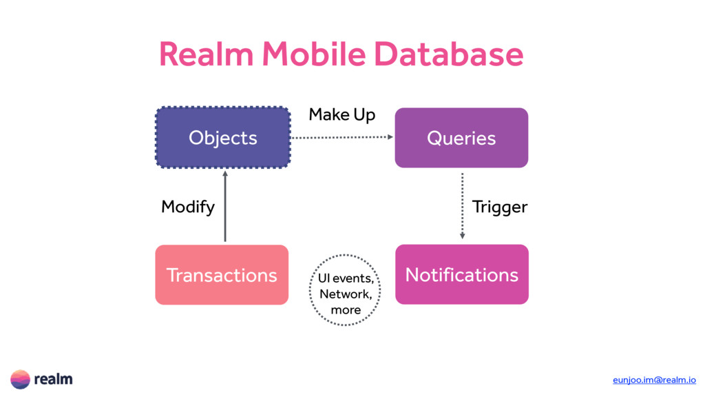 Realm Mobile Database Objects Queries Notificat...