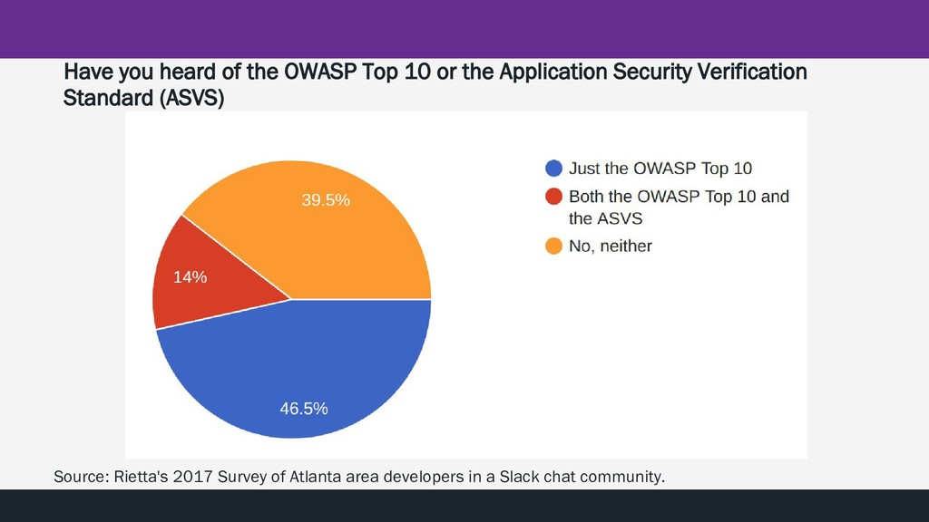 Have you heard of the OWASP Top 10 or the Appli...