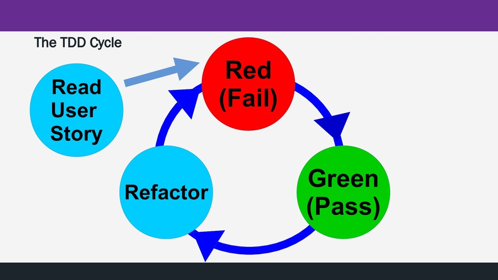 Red (Fail) Green (Pass) Refactor The TDD Cycle ...