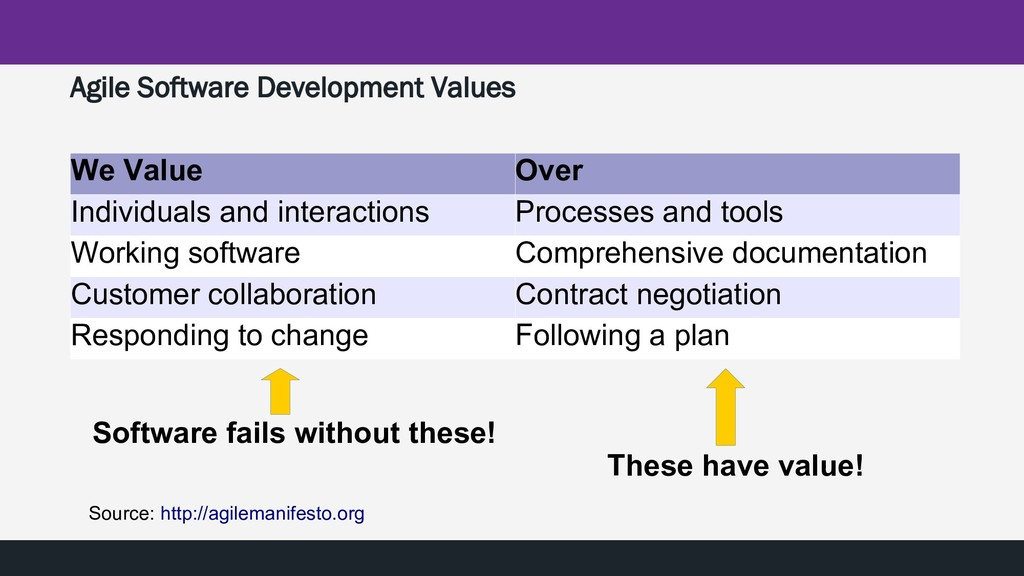 Agile Software Development Values We Value Over...