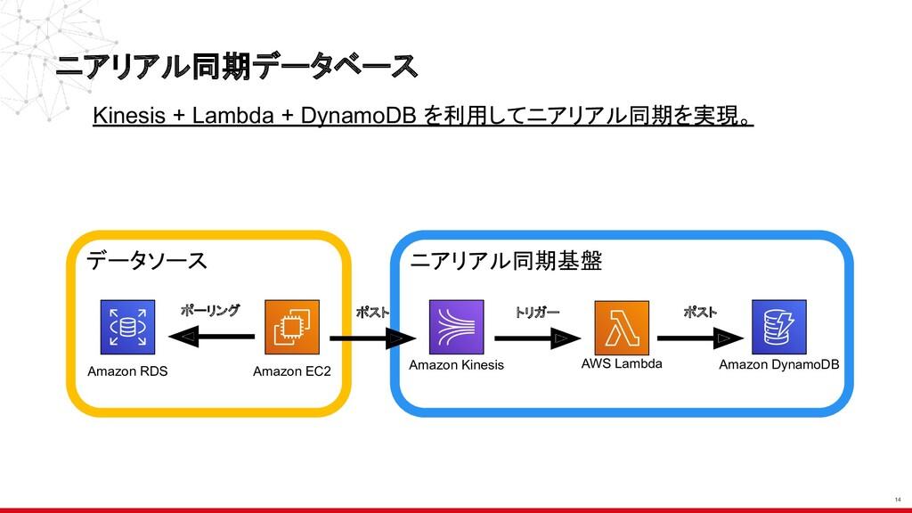 Amazon Kinesis AWS Lambda Amazon DynamoDB ニアリアル...