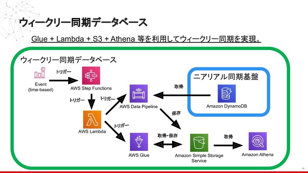 ウィークリー同期データベース 15 ウィークリー同期データベース Glue + Lambda ...