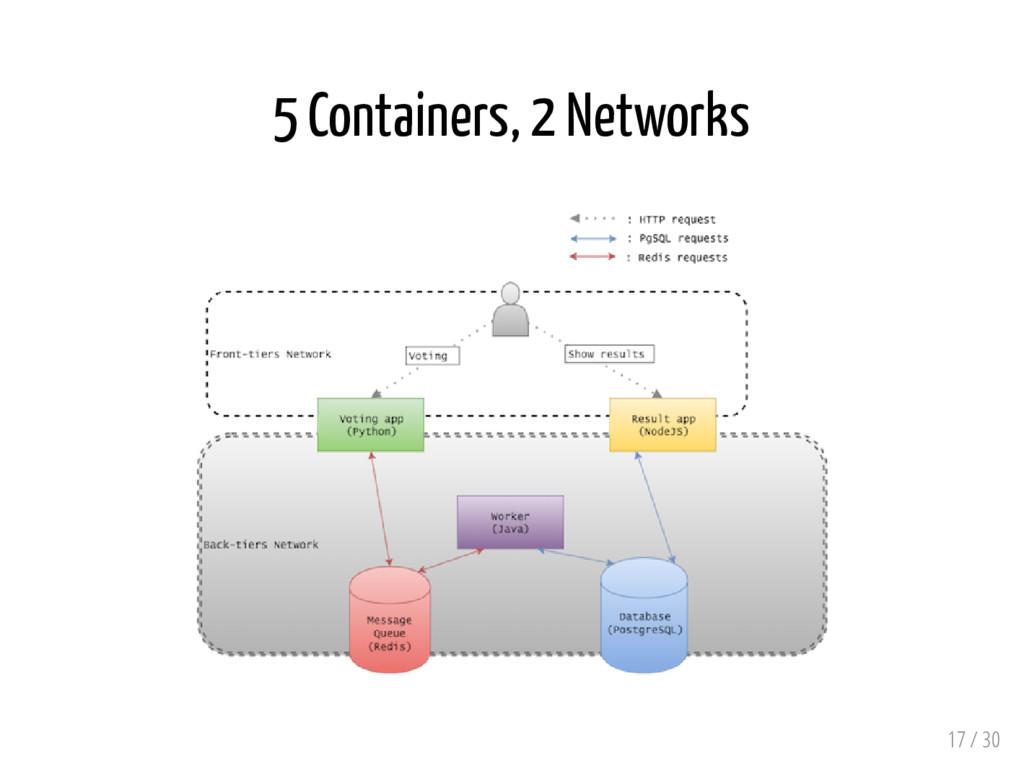 5 Containers, 2 Networks 17 / 30