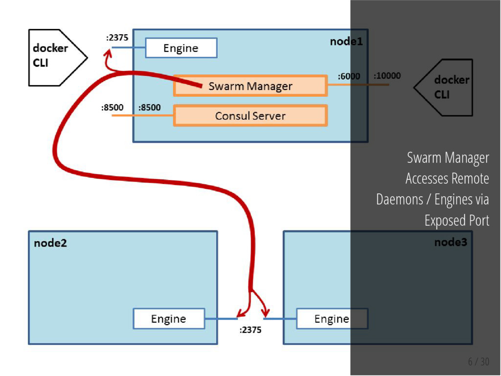 6 / 30 Swarm Manager Accesses Remote Daemons / ...