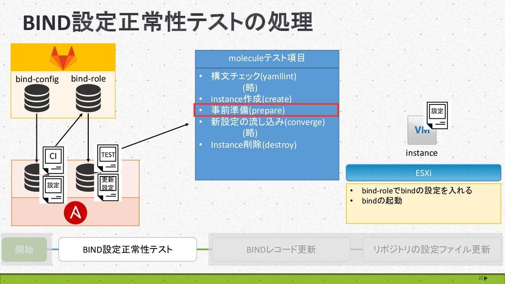 BIND設定正常性テストの処理 22 開始 BIND設定正常性テスト BINDレコード更新 リ...