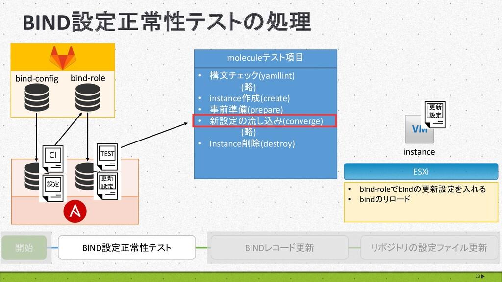 BIND設定正常性テストの処理 23 開始 BIND設定正常性テスト BINDレコード更新 リ...