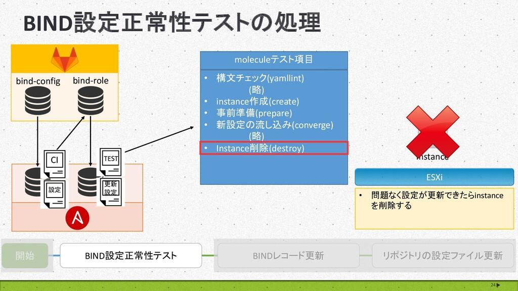 BIND設定正常性テストの処理 24 開始 BIND設定正常性テスト BINDレコード更新 リ...