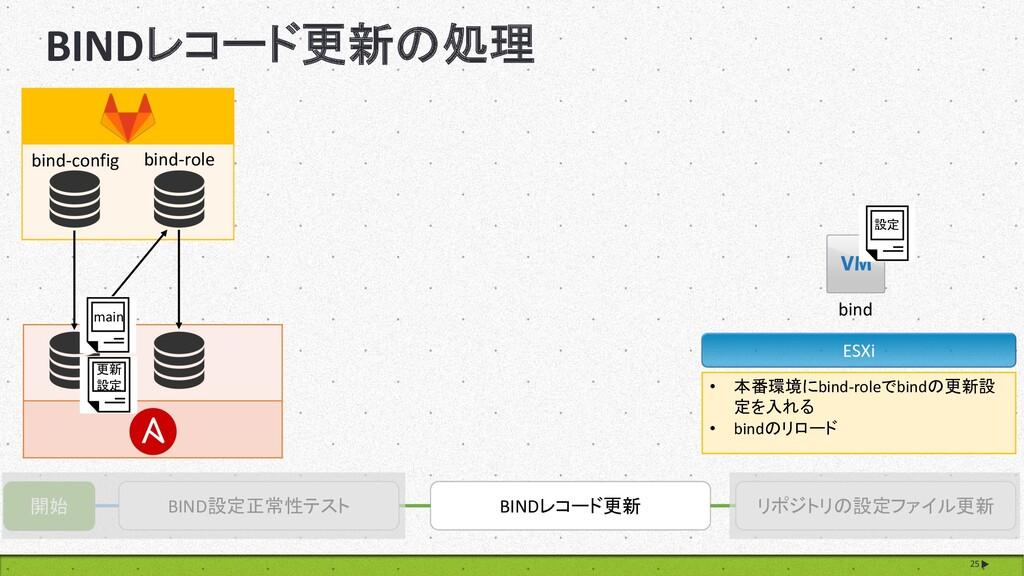 BINDレコード更新の処理 25 開始 BIND設定正常性テスト BINDレコード更新 リポジ...