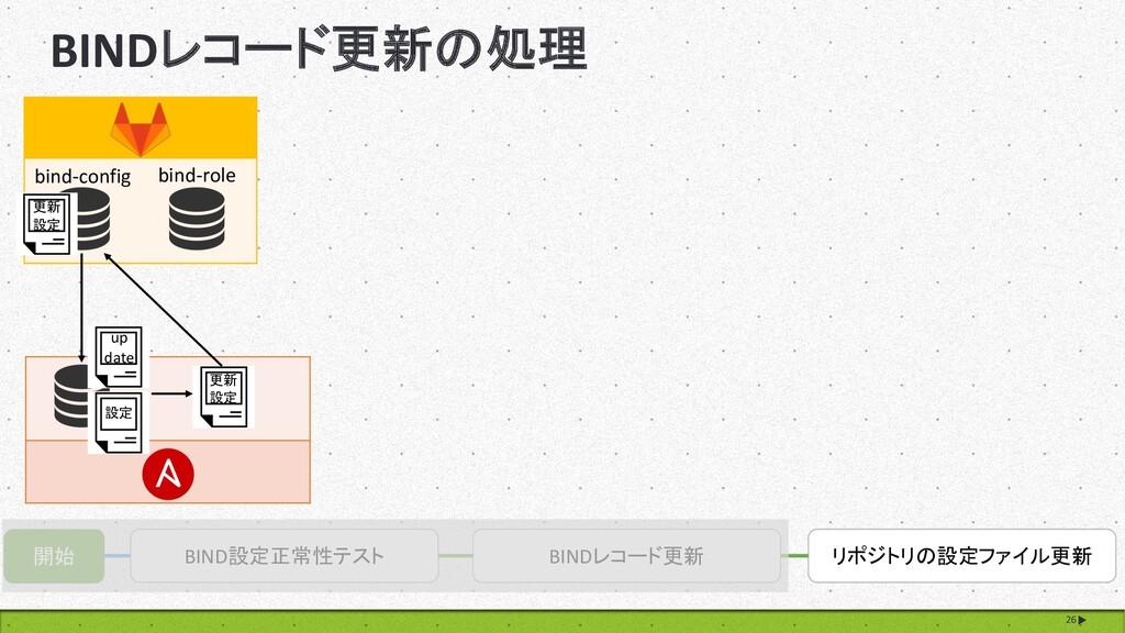BINDレコード更新の処理 26 開始 BIND設定正常性テスト BINDレコード更新 リポジ...