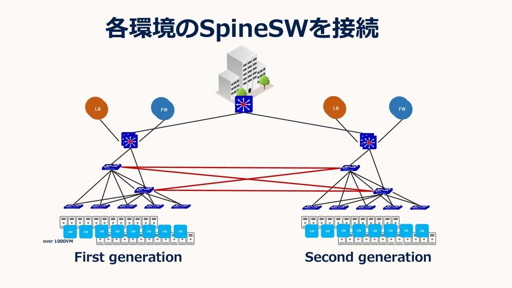 各環境のSpineSWを接続 First generation Second generati...