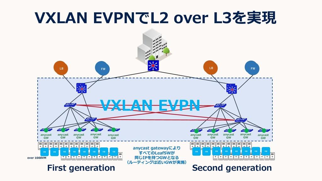 VXLAN EVPNでL2 over L3を実現 First generation Secon...
