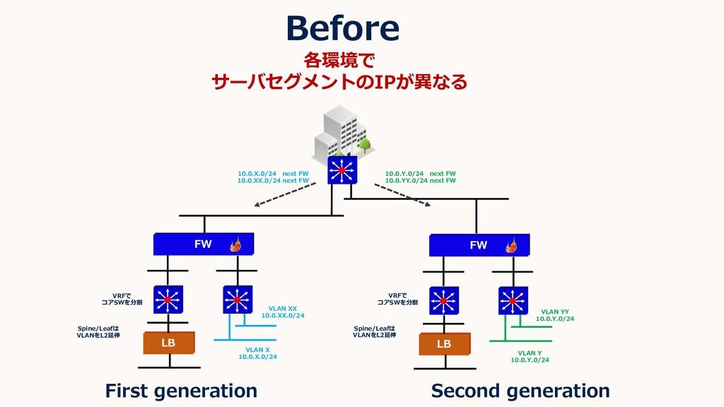 Before FW LB FW LB VRFで コアSWを分割 VRFで コアSWを分割 VL...