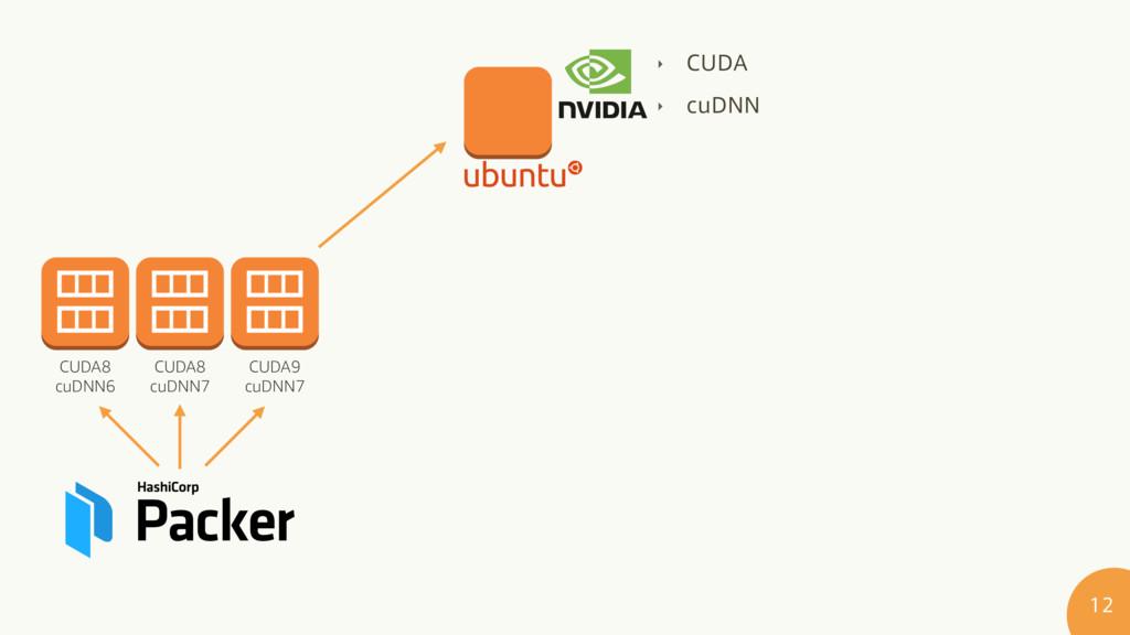 """‣ $6%"""" ‣ DV%// CUDA9 cuDNN7 CUDA8 cuDNN7 CU..."""