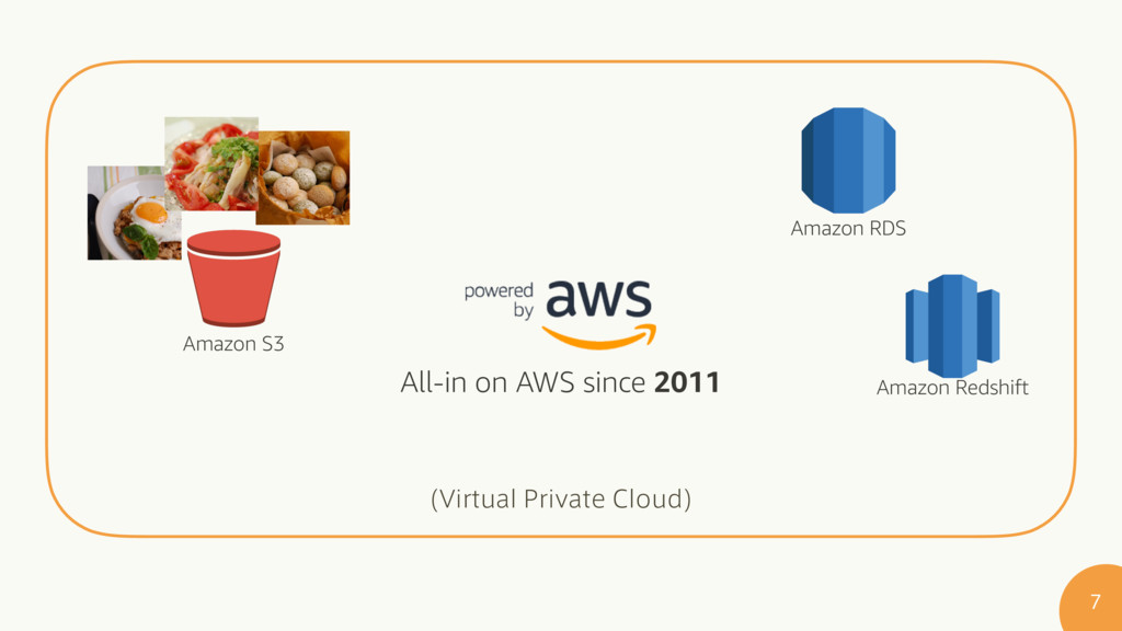 7JSUVBM1SJWBUF$MPVE   All-in on AWS since 20...