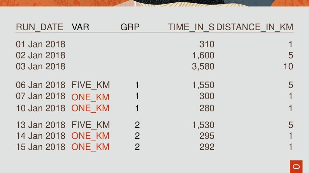 RUN_DATE VAR GRP TIME_IN_S DISTANCE_IN_KM 01 Ja...