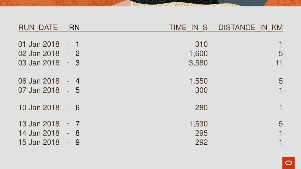 RUN_DATE RN TIME_IN_S DISTANCE_IN_KM 01 Jan 201...