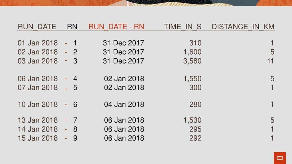 RUN_DATE RN RUN_DATE - RN TIME_IN_S DISTANCE_IN...