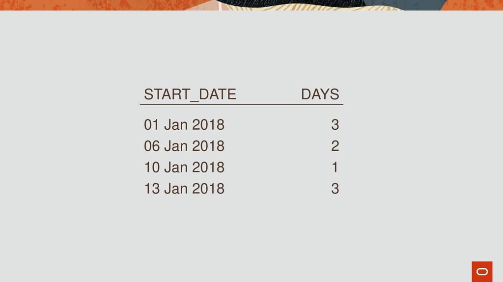 START_DATE DAYS 01 Jan 2018 3 06 Jan 2018 2 10 ...
